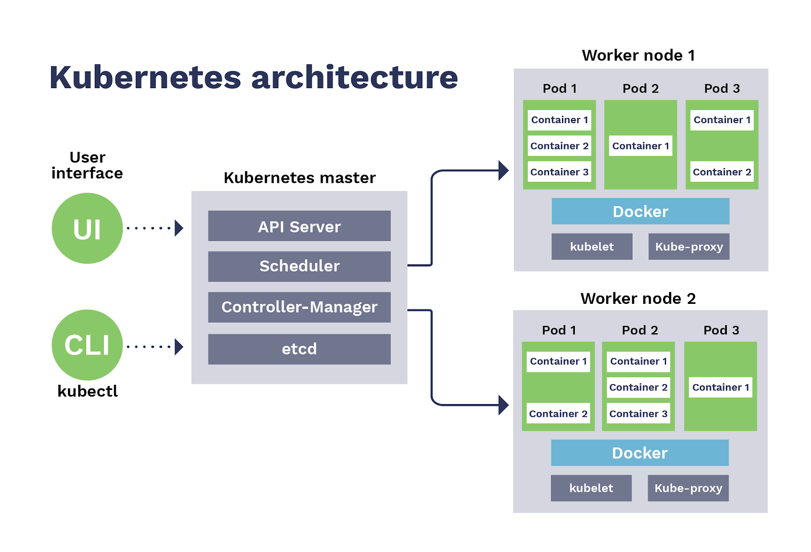 Kubernetes architecture in the enterprise