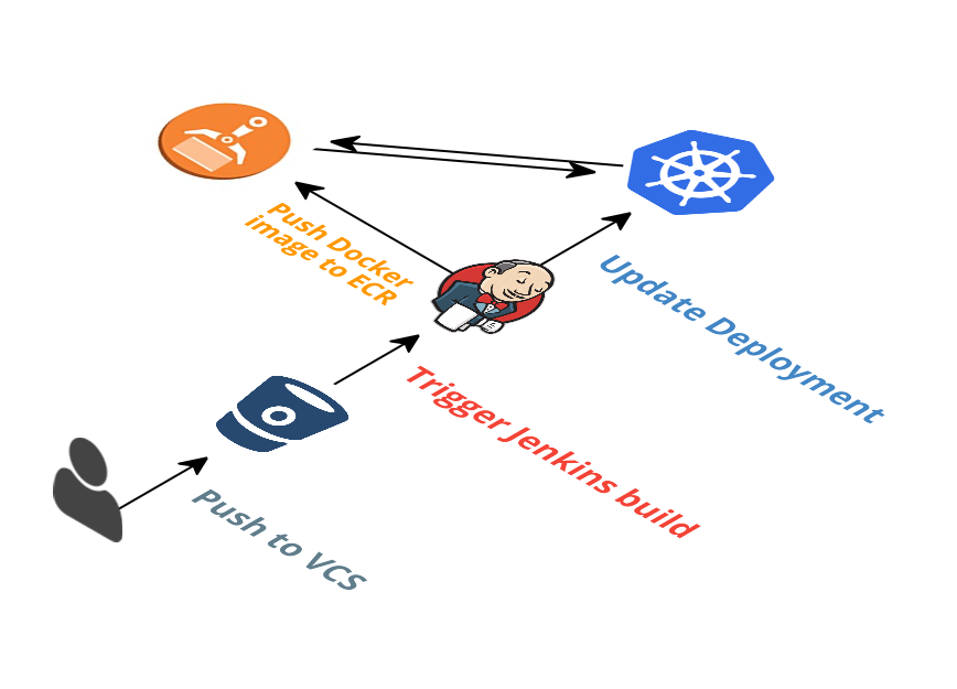 Kubernetes container orchestration