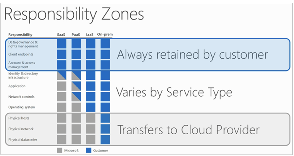 Azure Responsibility Zones