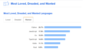Most wanted languages