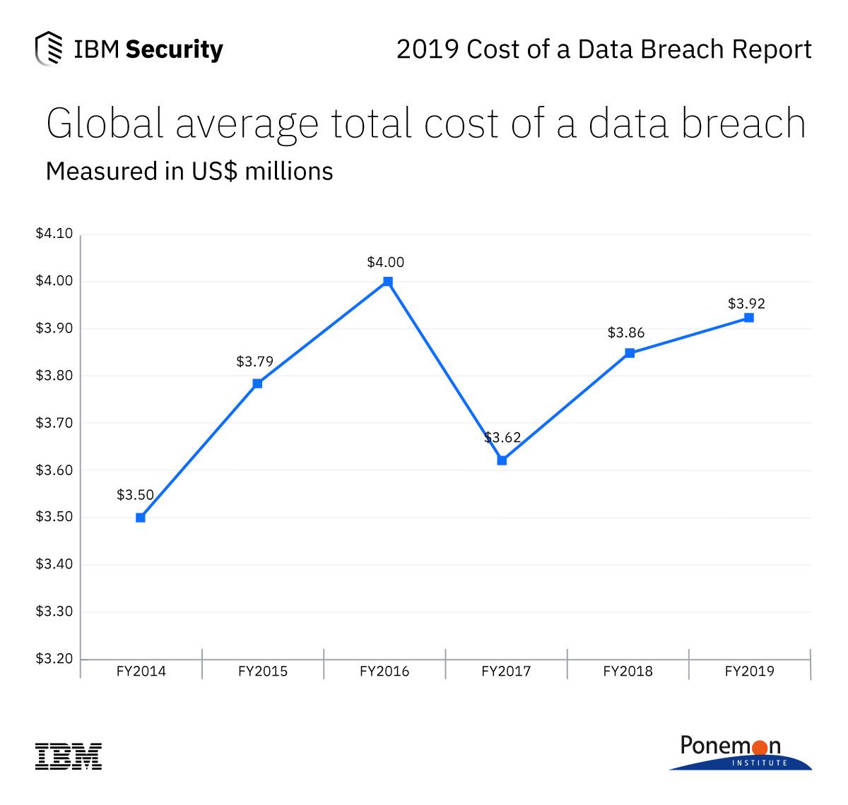 2019 Cost of a Data Breach Report