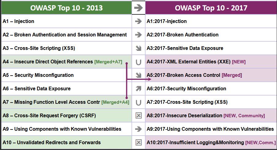 OWASP Vulnerabilities Top Ten