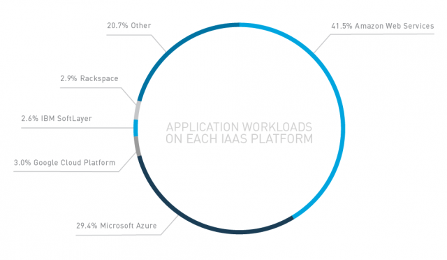 Application workloads on each IaaS platform