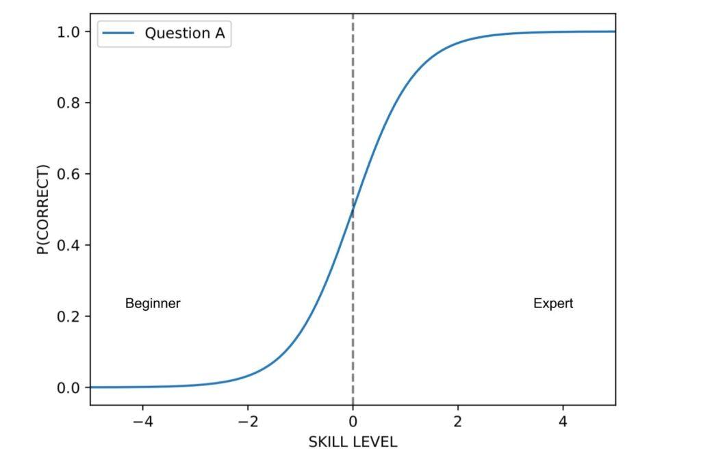 Item response function