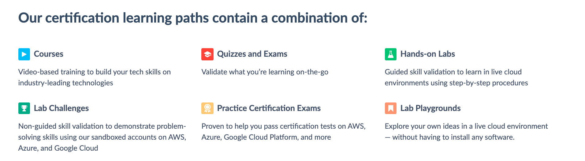 Cloud Academy's Certification Learning Paths