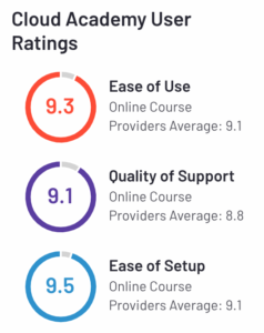 Cloud Academy User Rating stats onG2