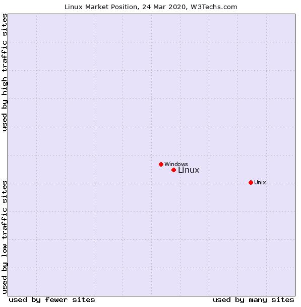 Linux Market Postion