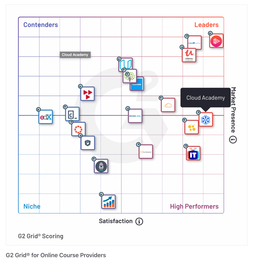 Cloud Academy Leader in G2 Grid Online Course Providers