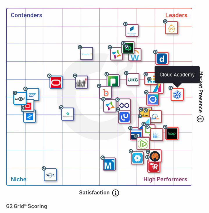 Cloud Academy G2 Grid for Corporate Learning Management Systems