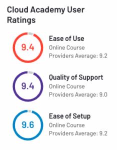 Cloud Academy User Ratings G2 Spring 2021