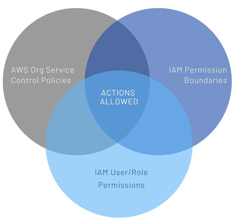 AWS Service Control Policies