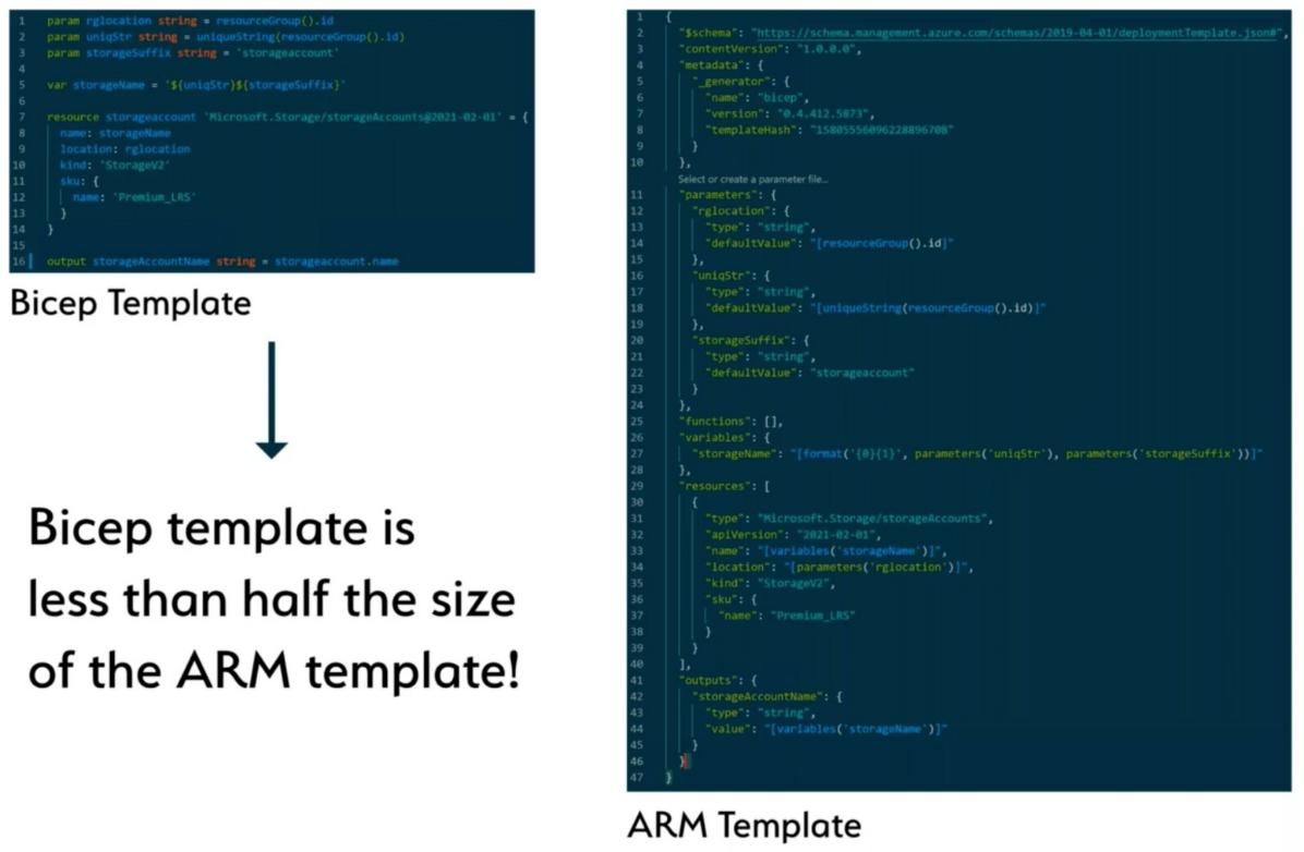 Bicep vs ARM template size