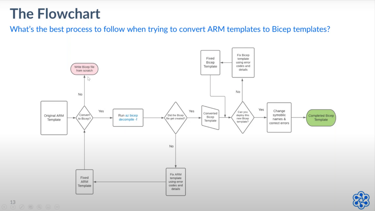 Flowchart - Converting ARM to Bicep templates