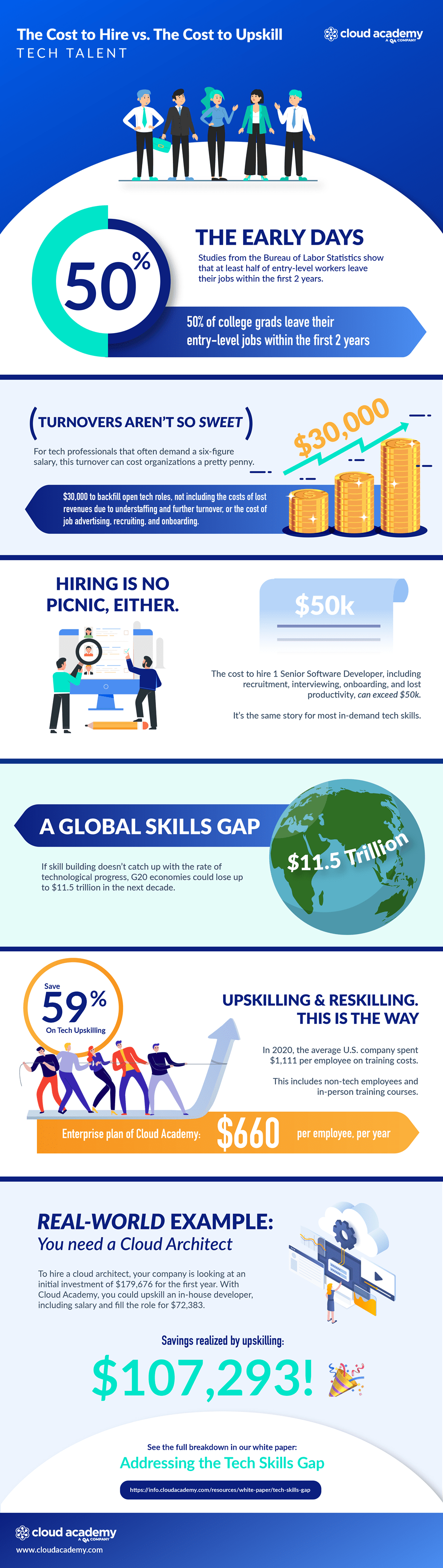 The Cost to Hire vs The Cost to Upskill Tech Talent